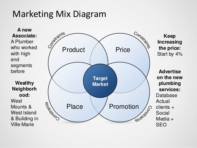 the four categories of the hummers target market Steps to identify your target market she will have different needs than a mother of four teenage your own micro view of specific types of target.