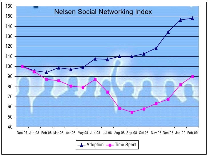 Nelsen Social Networking Index
