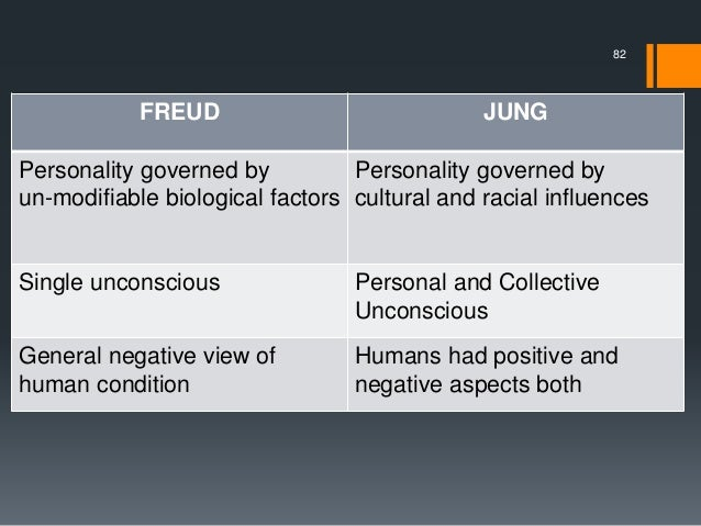 freud vs adler essay Sigmund freud, alfred adler, cj jung and william james essay more about freud vs jung essay examples interpretation of dreams: freud vs jung essay.