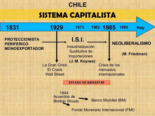 CHILE SISTEMA CAPITALISTA PROTECCIONISTA PERIFERICO MONOEXPORTADOR I.S.I. 19291831 1985 Hoy Industrialización Sustitutiva ...