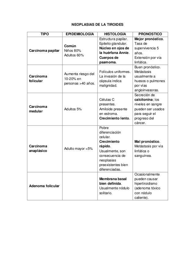 NEOPLASIAS DE LA TIROIDES TIPO EPIDEMIOLOGÍA HISTOLOGÍA PRONÓSTICO Carcinoma papilar Común Niños 80% Adultos 60% Estructur...