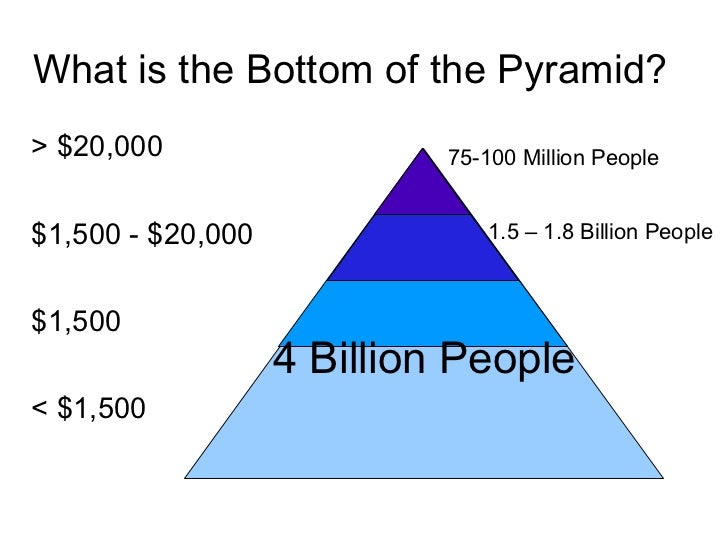 the bottom of the pyramid In the year 2002, ck prahalad and stuart hart published a groundbreaking article in strategy+business magazine that introduced to the world the idea of the bottom of the pyramid (bop.