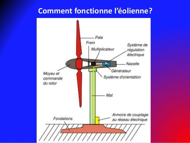 Nergie olienne - Comment fonctionne une eolienne ...