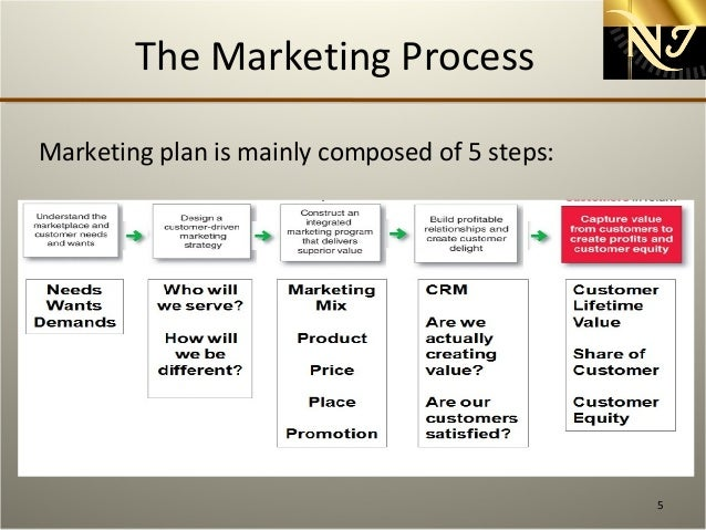 Brand Extension Marketing Plan - Research Paper Example