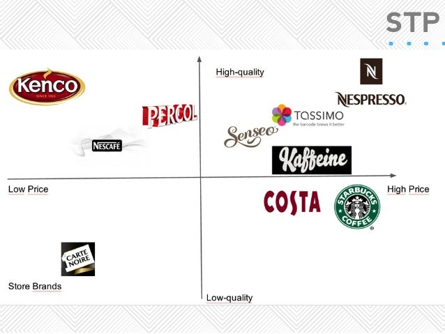 Nespresso Marketing Analysis 2014