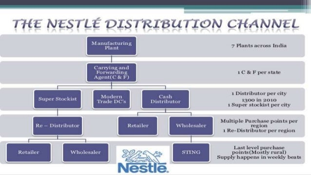 supply chain of nestle Supply chain few organisations in the world have the variety, breadth and volume of a supply chain network like nestlé – we move over a billion units to shelves every year we operate a complex supply chain and procurement team, including everything from major supermarket chains in australia to small outposts in papua new guinea.