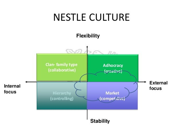 nestle essay Essays on nestle the nestle is one of the most popular assignments among students' documents if you are stuck with writing or missing ideas, scroll down and find .