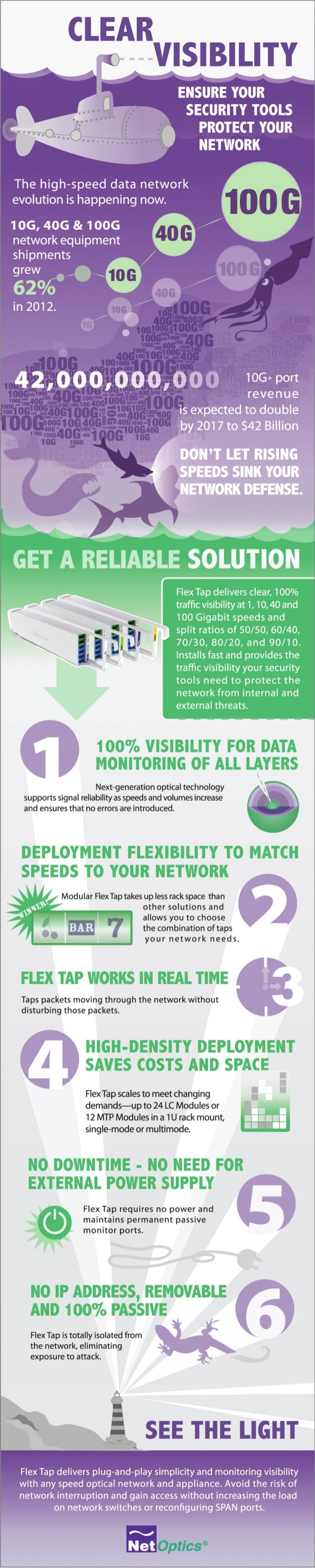 Infographic: Clear Visibility - Ensure Your Security Tools Protect Your Network