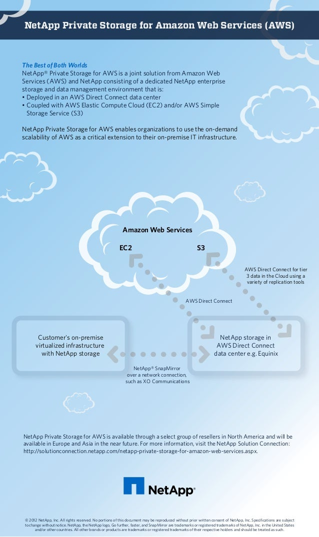 NetApp Private Storage for Amazon Web Services