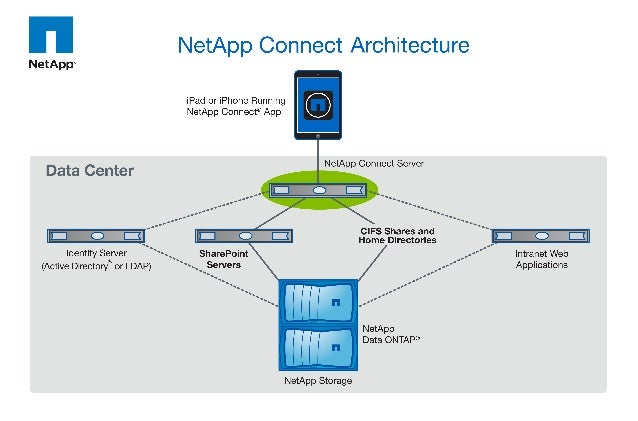 NetApp Connect Architecture Graphic