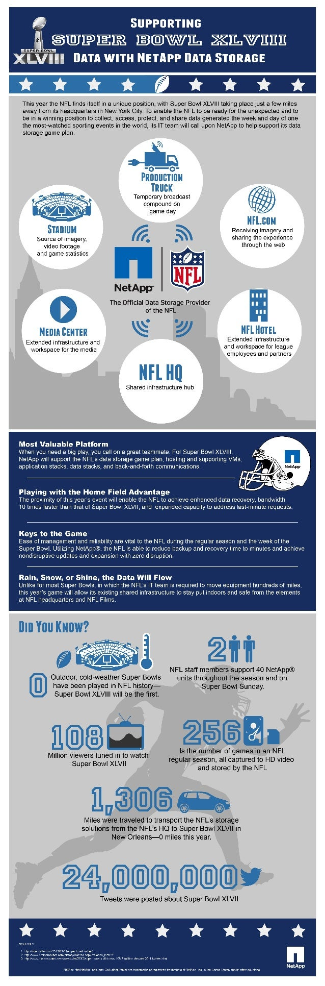 Supporting Super Bowl XLVIII Data with NetApp Data Storage