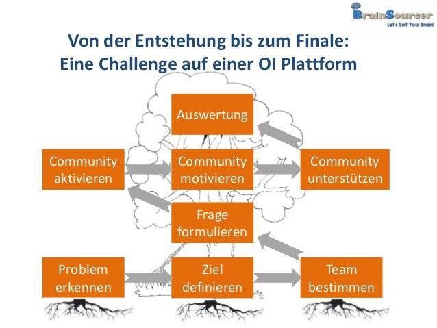 Von der Entstehung bis zum Finale: Eine Challenge auf einer OI Plattform               AuswertungCommunity      Community ...