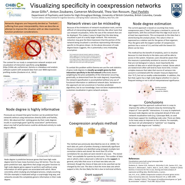 Visualizing specificity in coexpression networks                                 Jesse Gillis*, Anton Zoubarev, Cameron Mc...