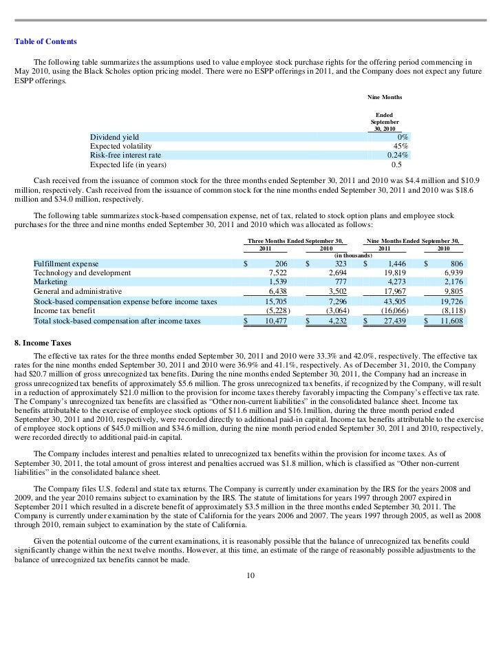 Black scholes model for employee stock options