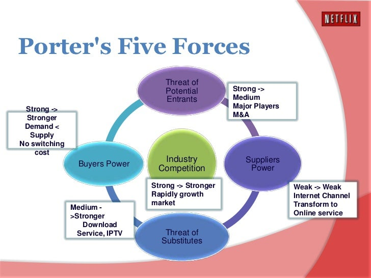 netflix porter five forces