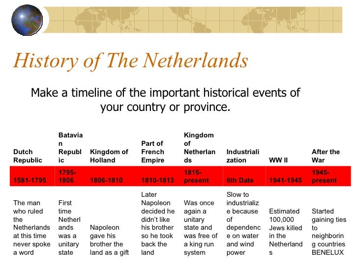 a brief timeline of important events Important events in the history of life a timeline can provide additional information about life's history not visible on an evolutionary tree.