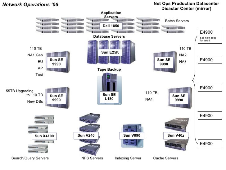 net ops data center architecture diagram  application servers nfs servers indexing server cache servers database servers
