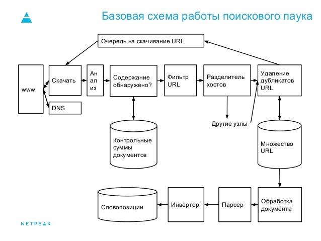 Базовая схема работы