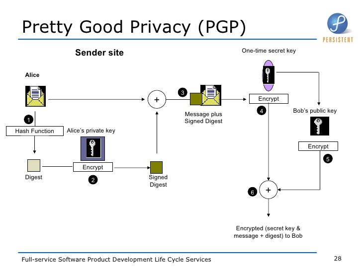 Pretty Good Privacy - фото 7