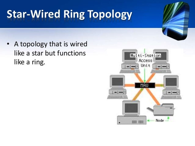 Ring topology vs star topology images Wired home network architecture