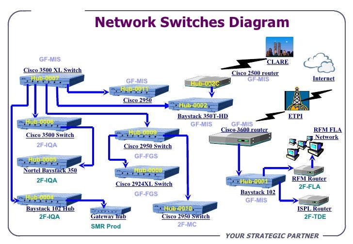 Home Network Diagram With Switch And Router Wired And ...