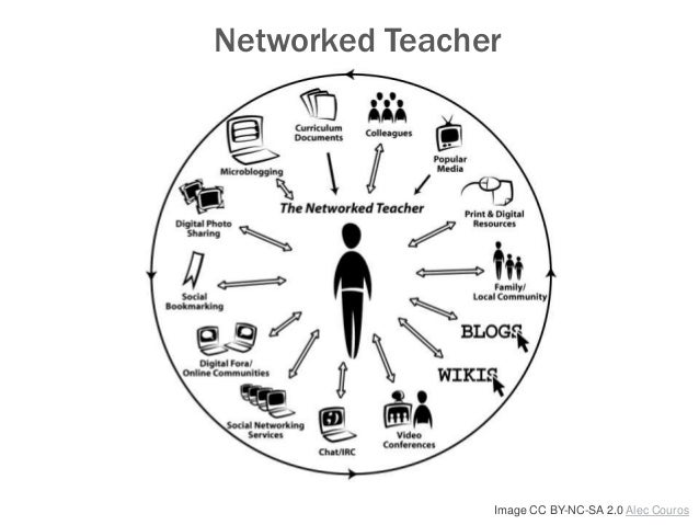 Image CC BY-NC-SA 2.0 Alec Couros Networked Teacher
