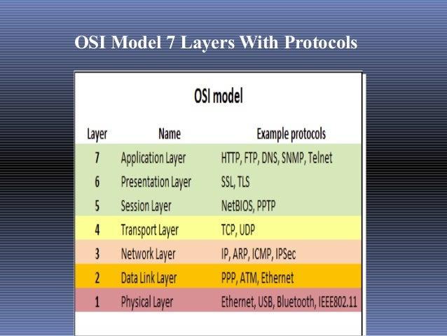 osi layers
