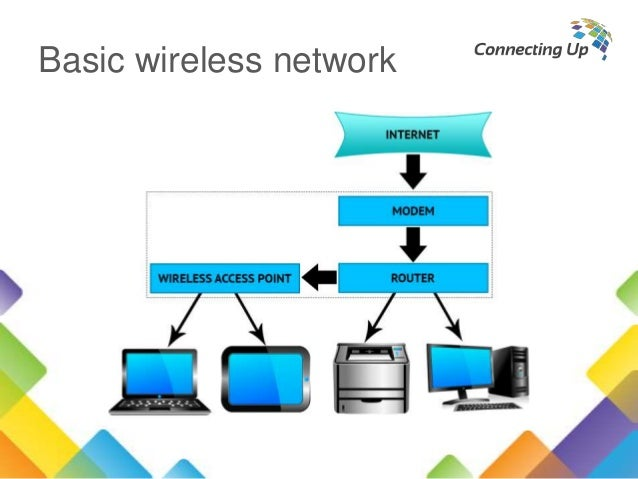 networking concepts summary This chapter covers the following subjects: wireless local-area networks: a brief history of wireless networking and some of the basic concepts how bandwidth is achieved from rf signals.