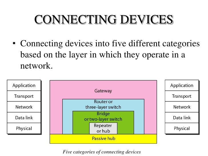 Computer Networking Definition