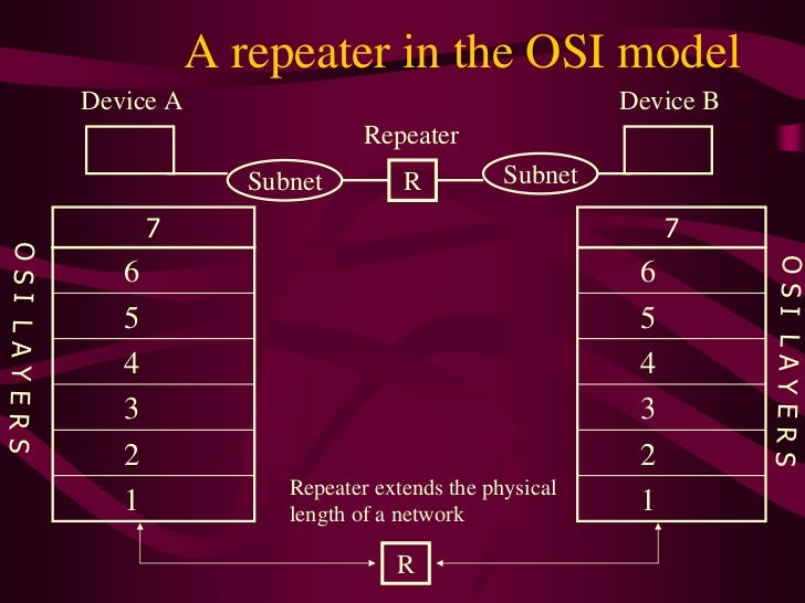 Network Repeater Device Device a Device b Repeater