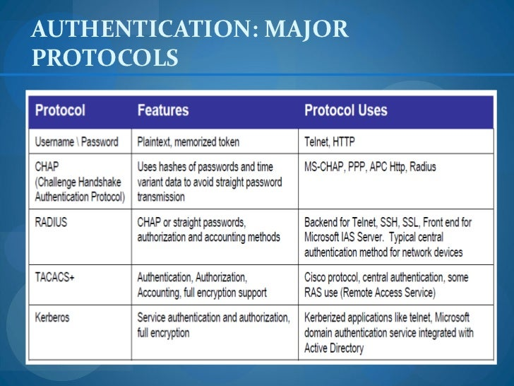 Authentication security