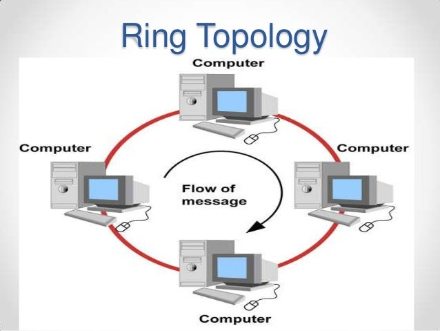 network topology pptring topology