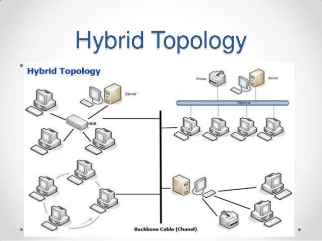 Hybrid topology hybrid topology submited images pic fly knowledge gallery for gt hybrid network topology ccuart Images