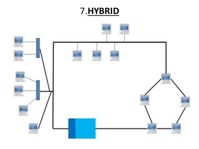 network topologies  network topology hybrid