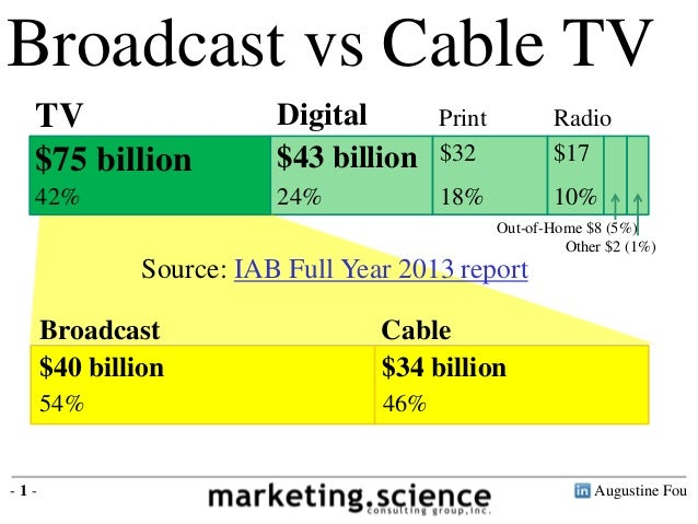 TV is $69B Digital is $48B Broadcast vs Cable TV TV Digital Print Radio Out-of-Home $8 (5%) Other $2 (1%) $75 billion 42% ...