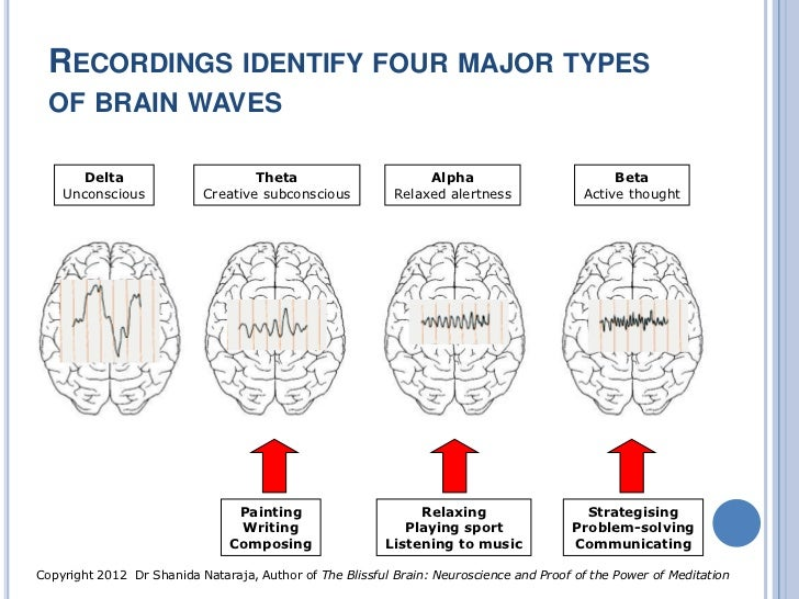 Brain Waves Types Types of Brain Waves Delta