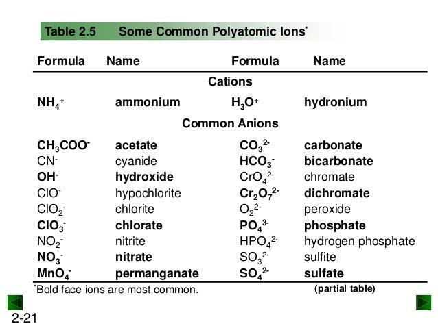 Hydrogen hydrogen nitrate formula hydrogen nitrate formula images urtaz Images
