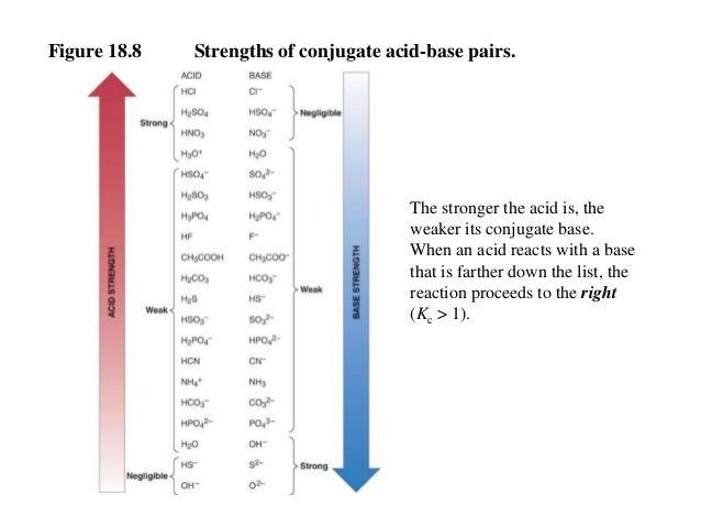 Conjugate Acids And Bases Worksheet - Imatei