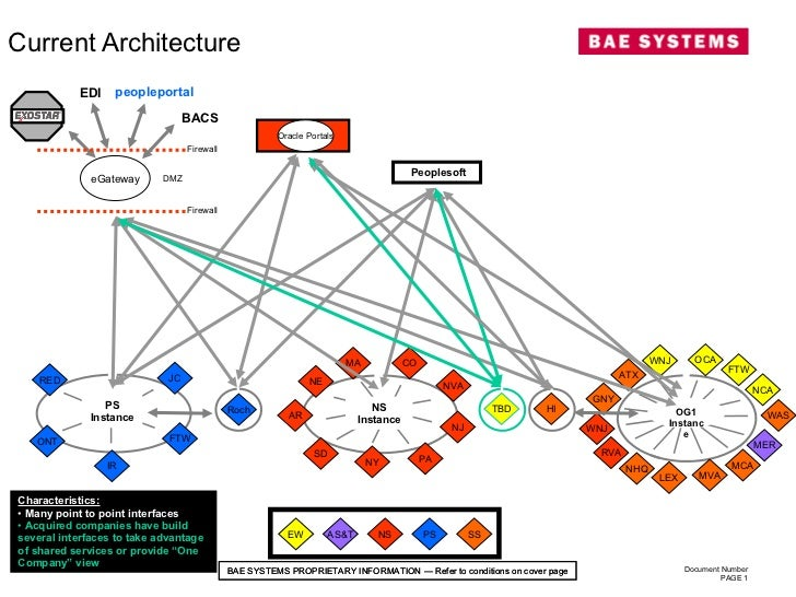 Current Architecture  Peoplesoft NS Instance PS Instance EW NS PS SS AS&T JC IR FTW RED Roch ONT WNJ OCA NCA FTW ATX MCA G...