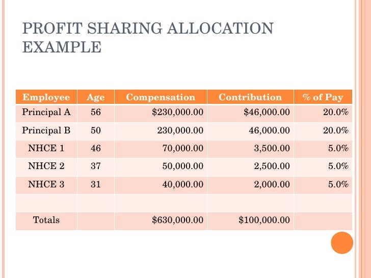 Profit sharing plans for small business