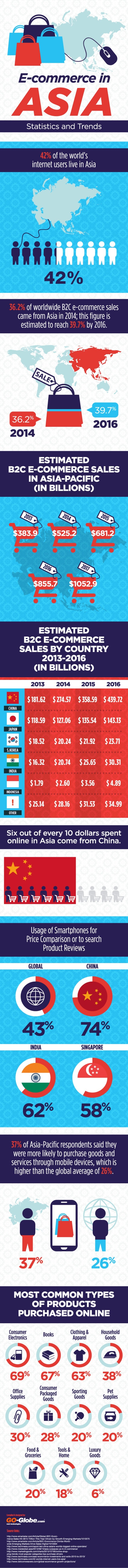 Online Shopping in Asia 2014