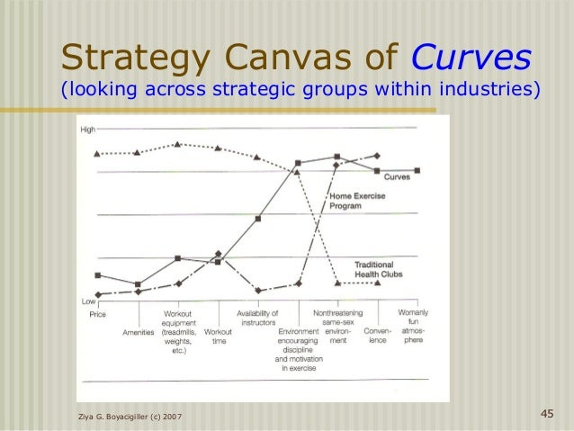 how to create a strategy canvas