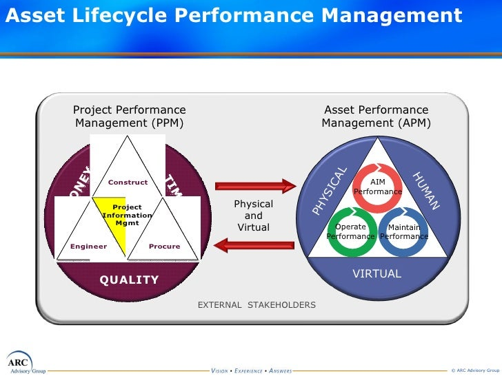 asset lifecycle management process pdf