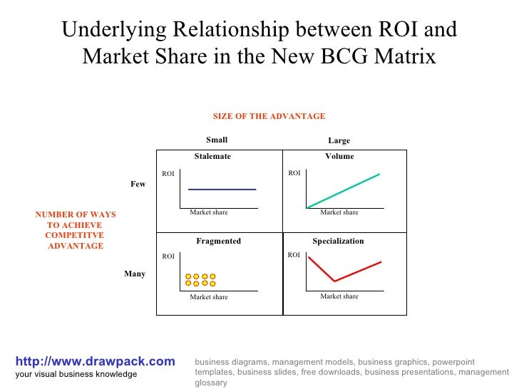 new bcg matrix diagramunderlying relationship between roi and market share in the new bcg matrix http    drawpacks business diagrams