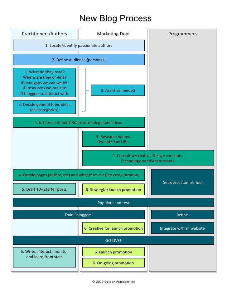New Blog Process    Prac..oners/Authors                                               Marke.ng  Dept                ...