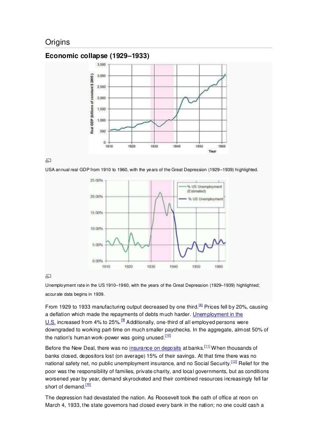 Origins Economic collapse (1929–1933) USA annual real GDP from 1910 to 1960, with the years of the Great Depression (1929–...