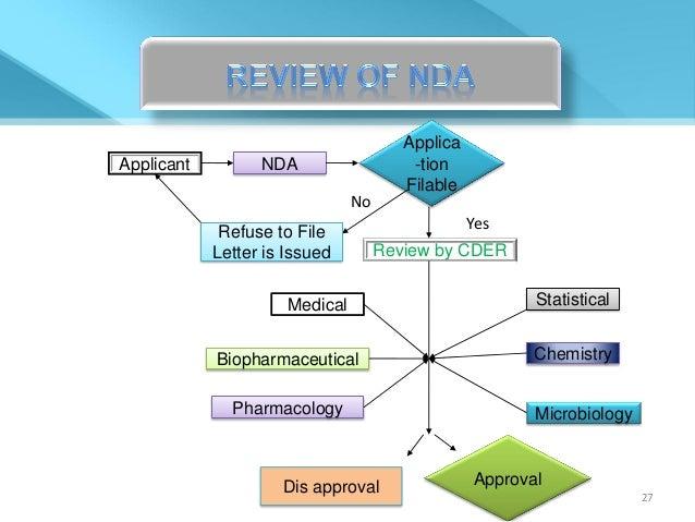 New Drug Application