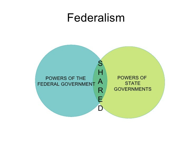 Federalism POWERS OF  STATE GOVERNMENTS POWERS OF THE  FEDERAL GOVERNMENT SHARED