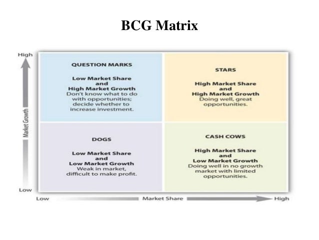 analysis bcg matrix of samsung Analysis of toyota 34 bcg matrix: internal analysis of toyota portfolio 35 vrio framework analysis 36 toyota's efforts in emerging economies.