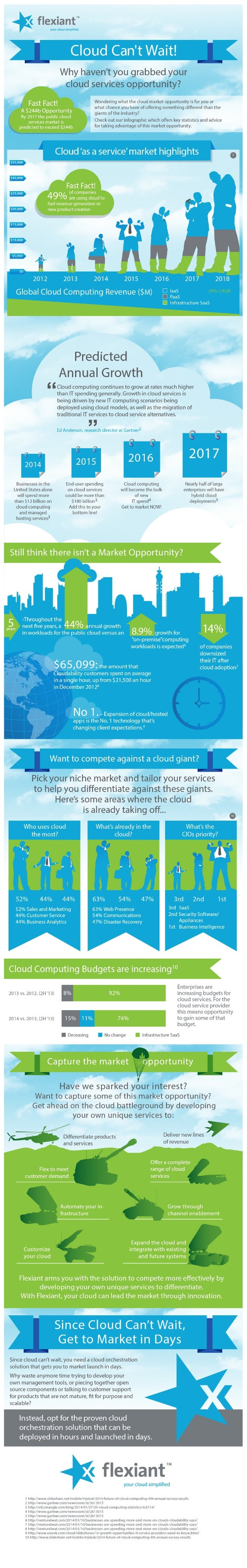 Flexiant Cloud can't wait infographic
